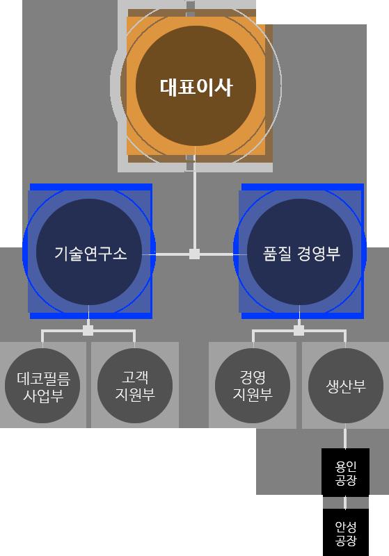 m_img_organization